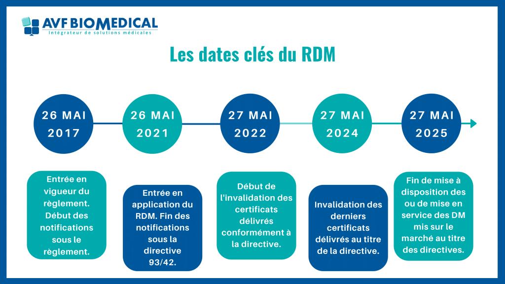 Les dates clés du RDM