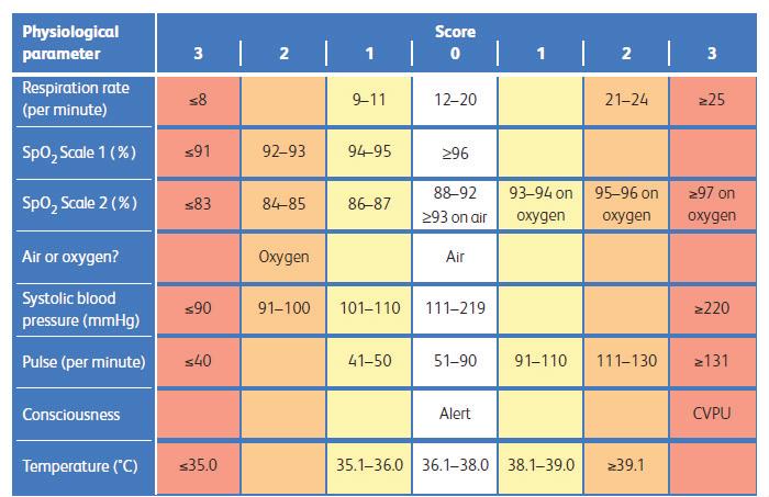 Notation Early Warning Score (EWS)